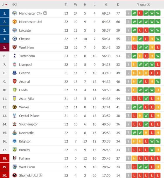 Lịch thi đấu vòng 33 Ngoại hạng Anh: Arsenal chạm trán Everton, Chelsea quyết chiến West Ham ảnh 2