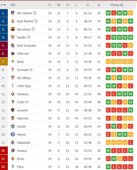 Barcelona – Atletico Madrid: Trận 'chung kết' Tây Ban Nha ảnh 2
