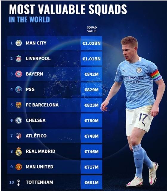 Man City, Liverpool và Bayern đứng đầu danh sách 30 CLB giá trị nhất thế giới ảnh 1