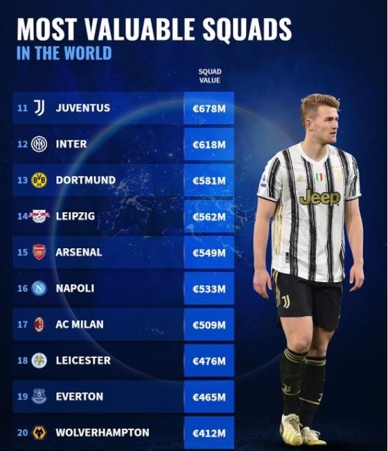 Man City, Liverpool và Bayern đứng đầu danh sách 30 CLB giá trị nhất thế giới ảnh 2
