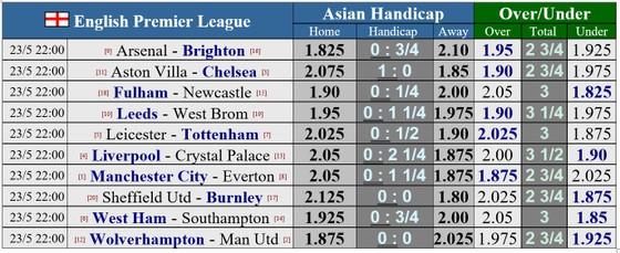 Lịch thi đấu vòng 38 ngoại hạng Anh: Tranh suất Champions League, Chelsea, Liverpool và Leicester đều phải thắng ảnh 1
