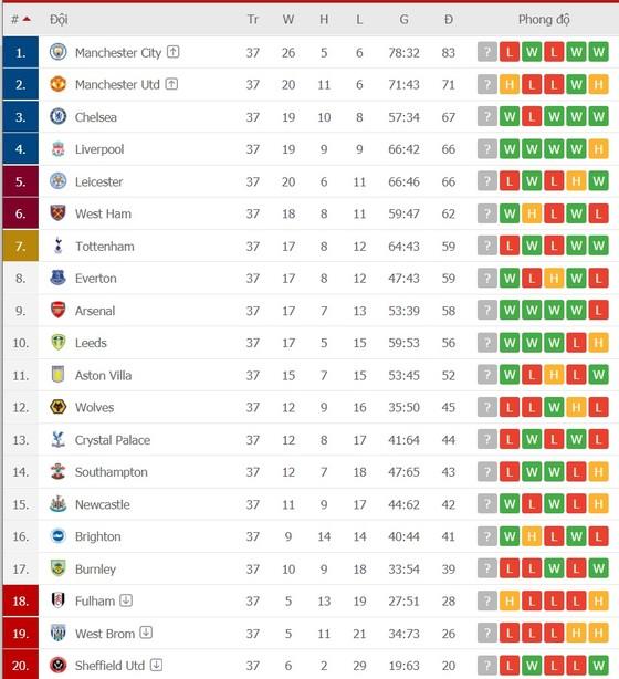 Lịch thi đấu vòng 38 ngoại hạng Anh: Tranh suất Champions League, Chelsea, Liverpool và Leicester đều phải thắng ảnh 2