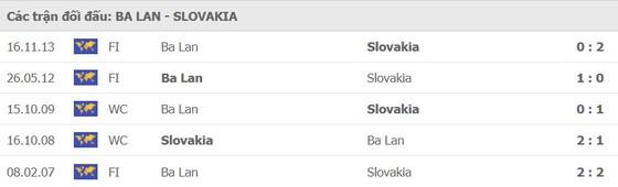Ba Lan – Slovakia: Ngày Lewandowski bùng nổ ảnh 1