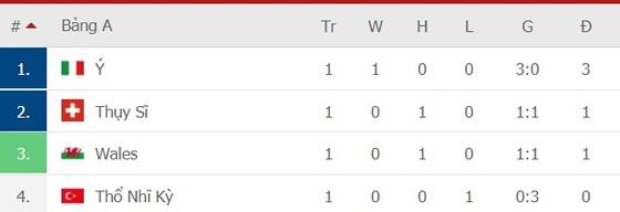 Italia – Thụy Sĩ, Azzurri thừa thắng xông lên ảnh 1