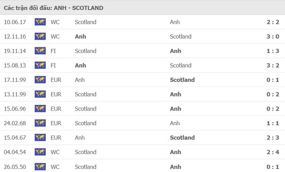 Anh – Scotland: Tam sư không dễ bắt nạt Scotland ảnh 1