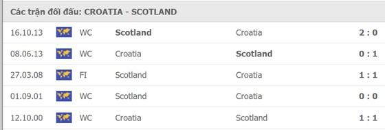 Croatia – Scotland: Níu chân nhau cùng… rời giải ảnh 1