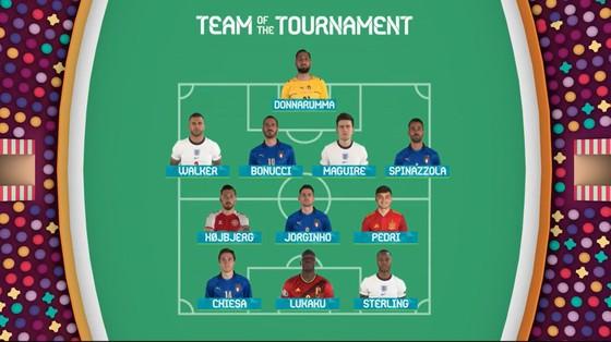 Đội hình tiêu biểu EURO 2020: Ronaldo ra rìa; Donnarumma, Bonucci giúp Italy có đến 5 đại diện