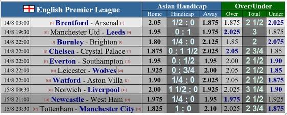 Lịch thi đấu bóng đá cuối tuần: Ngoại hạng Anh nhập cuộc ảnh 1