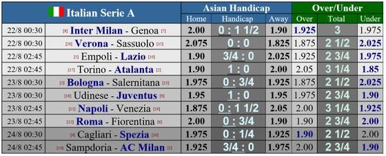 Juventus trở thành ứng viên sáng giá cho ngôi vô địch Serie A ảnh 1