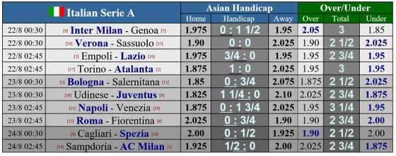 Lịch thi đấu bóng đá cuối tuần: Serie A khởi tranh ảnh 5