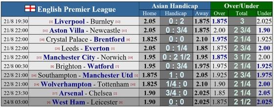 Lịch thi đấu vòng 2 Ngoại hạng Anh: Arsenal thách thức Chelsea, Liverpool và Man.City săn bàn ảnh 1