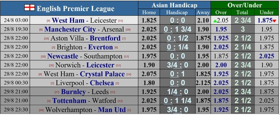 Lịch thi đấu vòng 3 Ngoại hạng Anh: Arsenal đến Etihad, Liverpool đại chiến Chelsea ảnh 1