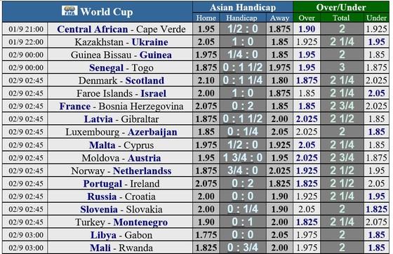 Lịch thi đấu Vòng loại World Cup 2022, ngày 1-9-2021 ảnh 1