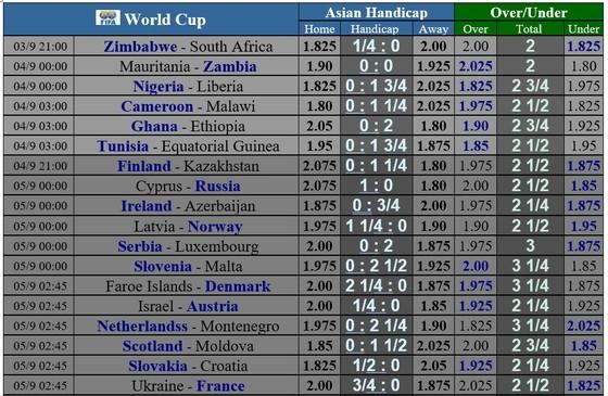Lịch thi đấu Vòng loại World Cup 2022, ngày 1-9-2021 ảnh 3