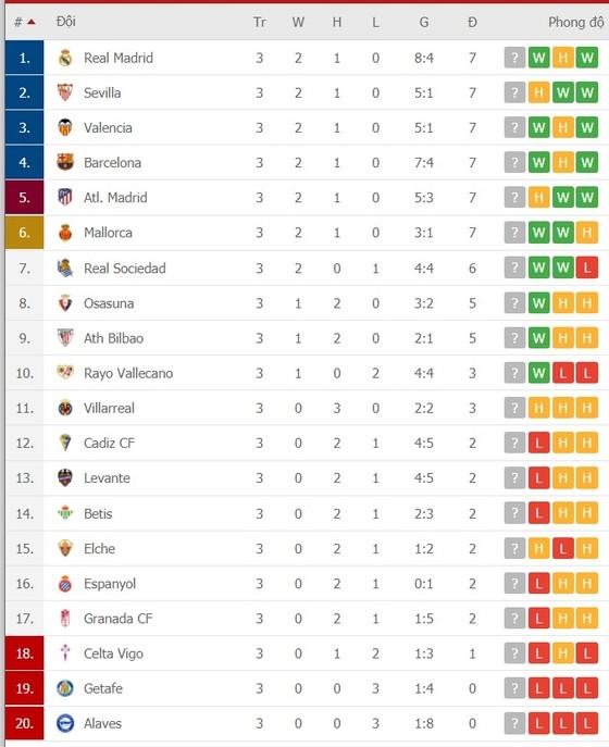 Lịch thi đấu Serie A và La Liga cuối tuần, Griezmann ra mắt Atletico, Real Madrid trở lại Bernabeu ảnh 2