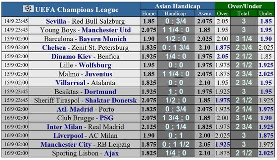 Lịch thi đấu Champions League ngày 14-9, Bayern đụng Barca, Inter chạm trán Real Madrid ảnh 1
