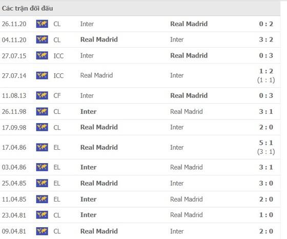 Inter - Real Madrid: Đội khách có thể khai thác điểm yếu nơi hàng thủ Nerazzuri ảnh 1