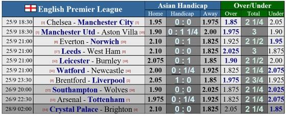 Lịch thi đấu vòng 6 Ngoại hạng Anh: Chelsea đại chiến Man City, Arsenal quyết thắng Tottenham ảnh 1