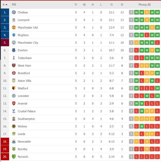 Lịch thi đấu vòng 6 Ngoại hạng Anh: Chelsea đại chiến Man City, Arsenal quyết thắng Tottenham ảnh 2