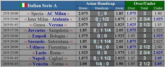 Lịch thi đấu vòng 6 Serie A: Atalanta níu chân Inter, Milan và Napoli tăng tốc ảnh 1