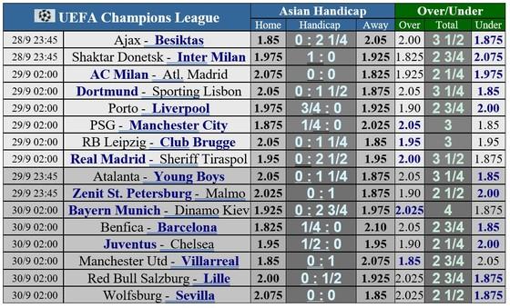 Lịch thi đấu vòng 2 Champions League: Man City thách thức PSG,  Milan đụng độ Atletico Madrid ảnh 1