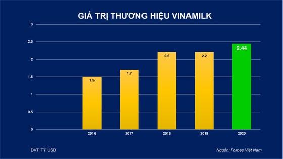 Thương hiệu Vinamilk được định giá 2,4 tỷ USD ảnh 1