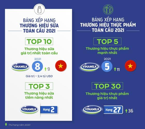 Vinamilk đưa sản phẩm sữa Việt vào bảng xếp hạng toàn cầu về giá trị và thương hiệu ảnh 1