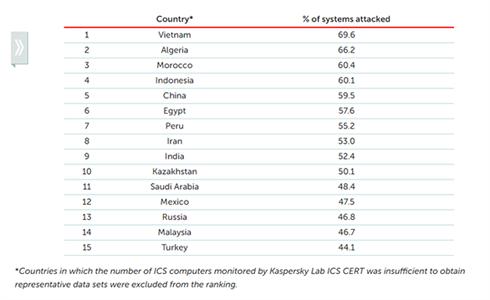 Công nghiệp Việt Nam có thể tổn thất hàng tỷ USD do tấn công mạng ảnh 1