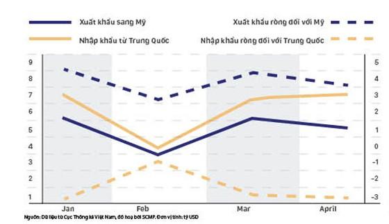Chủ động phòng tránh tranh chấp thương mại Việt - Mỹ ảnh 2
