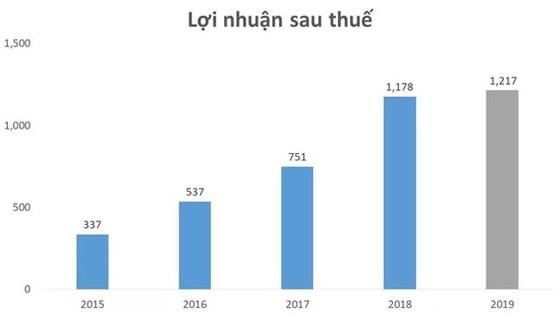 DXG: Lãi 1.217 tỷ đồng, doanh thu từ bán căn hộ tăng 22% so cùng kỳ ảnh 2