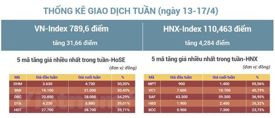 Tuan toi, VN-Index co kha nang 'rung lac' quanh khu vuc 780-800 diem hinh anh 2