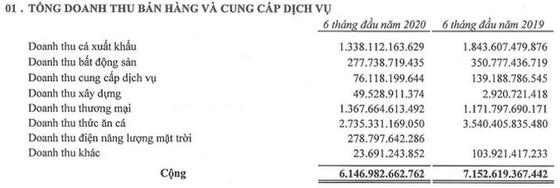 Sao Mai lãi 161 tỷ đồng trong quý II ảnh 1