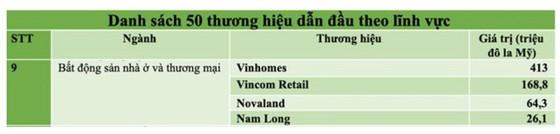 NLG lần thứ 2 trong top 50 thương hiệu dẫn đầu Việt Nam ảnh 1