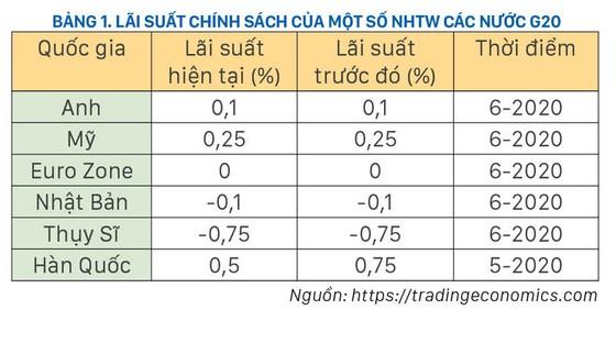 Việt Nam có rơi vào  bẫy thanh khoản? ảnh 1