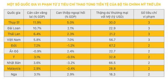 Việt Nam nằm trong danh sách theo dõi thao túng tiền tệ: Phải chấp nhận và thận trọng ảnh 1