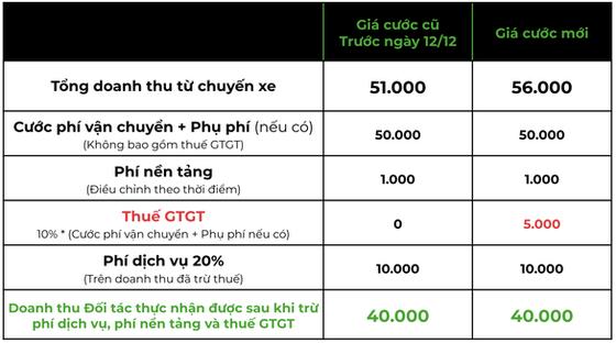 Đến lượt Gojek tăng giá cước tại TPHCM và Hà Nội ảnh 1