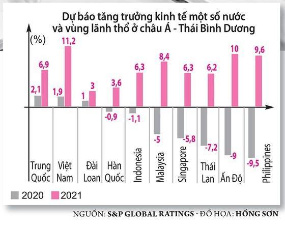 """Việt Nam là """"điểm sáng"""" kinh tế 2021 - ảnh 3"""