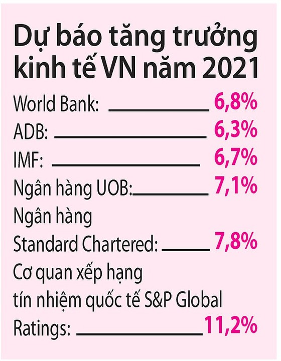 """Việt Nam là """"điểm sáng"""" kinh tế 2021 - ảnh 2"""