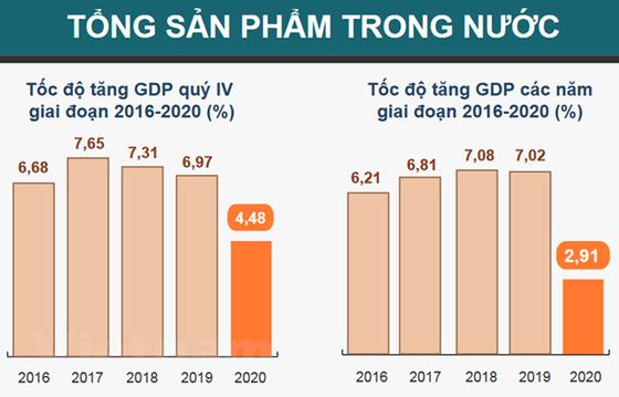 GDP cua Viet Nam tang 2,91%, thuoc nhom tang truong cao nhat the gioi hinh anh 1