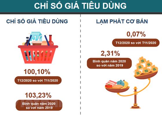 Nam 2020: CPI duoc kiem soat trong boi canh nhieu bien dong kho luong hinh anh 1