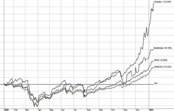 Thời của cổ phiếu công ty chứng khoán ảnh 1