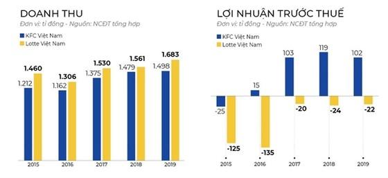 Cuộc chiến thức ăn nhanh ở Việt Nam: Đại gia ngoại tháo chạy ảnh 2