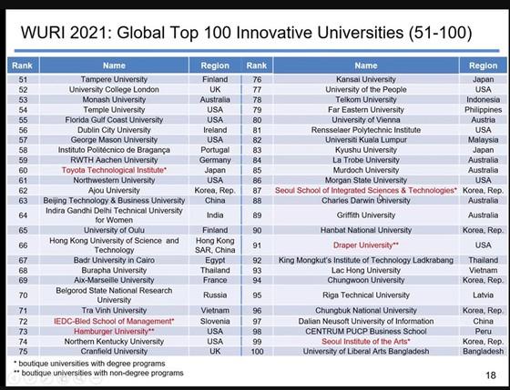 Trường ĐH Trà Vinh tiếp tục vào top 100 của WURI Ranking 2021 ảnh 1