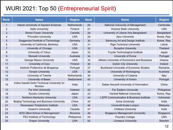 Trường ĐH Trà Vinh tiếp tục vào top 100 của WURI Ranking 2021 ảnh 2