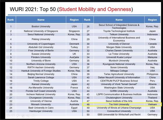 Trường ĐH Trà Vinh tiếp tục vào top 100 của WURI Ranking 2021 ảnh 3