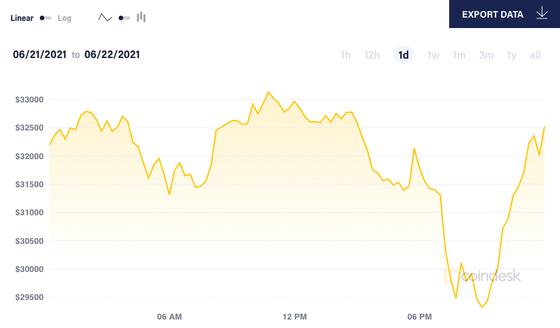 'Bitcoin đang ở trong cơn bão' ảnh 1