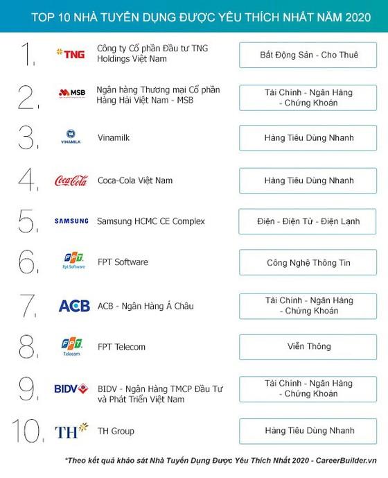 """TNG Holdings Vietnam thắng lớn nhiều hạng mục """"Employer of Choice"""" 2020 ảnh 2"""