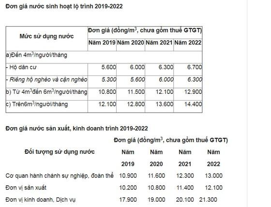 Giá nước ở TPHCM sẽ liên tục tăng từ ngày 15-11 ảnh 2