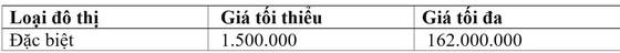 TPHCM thông qua bảng giá đất giai đoạn 2020-2024 ảnh 3