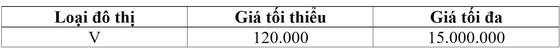 TPHCM thông qua bảng giá đất giai đoạn 2020-2024 ảnh 4